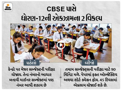 CBSE Board Exam of  Std. 12