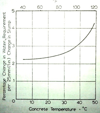Change in water requirement with temperature change of concrete