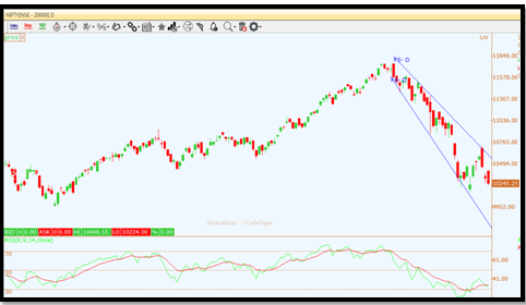 Nifty 50 Index by CapitalHeight