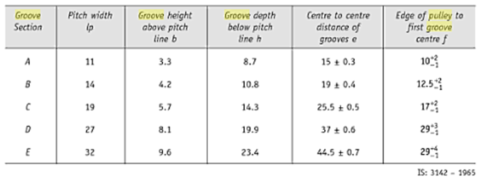 Sheet Metal Tolerance Standards: V Groove Pulley Material Selection