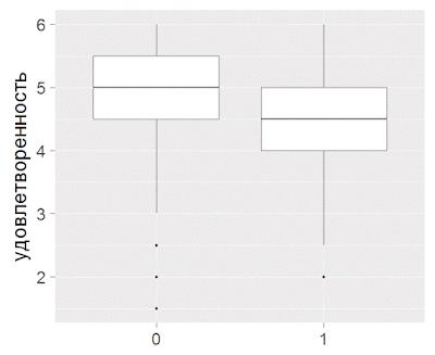 Измерение вовлеченности / удовлетворенности на основе открытых вопросов