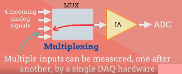 IoT  Data Acquisition System(DAS)
