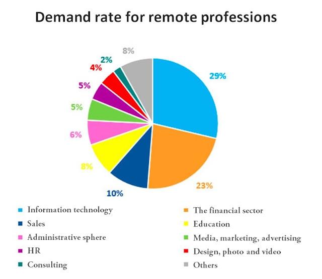 remote work demand rate data