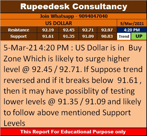 US Dollar Trend Update - Rupeedesk Reports