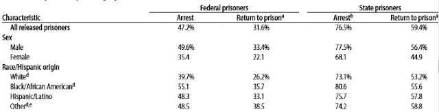 recidivism rate of blacks