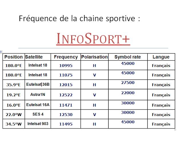 Frequence astra maroc - Liste des chaines satellite astra 19 2 est ...