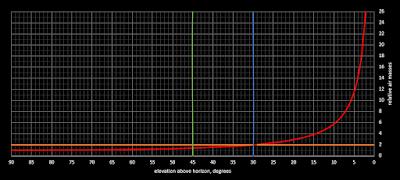 relative airmass graph