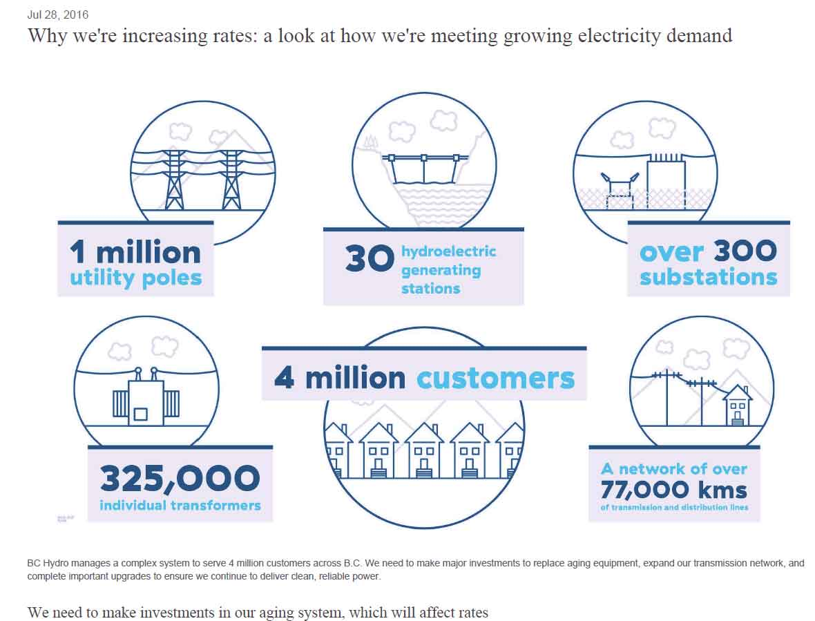 Blog Borg Collective: How many times are BC Hydro Customers going to