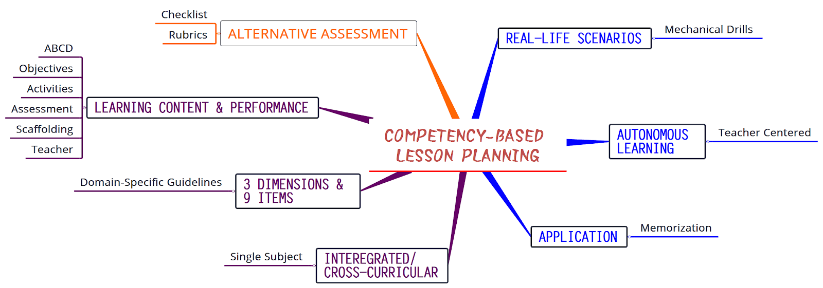 u674e u570b u798e u7684 u82f1 u8a9e u6559 u5b78  core competency  alternative curriculum  and