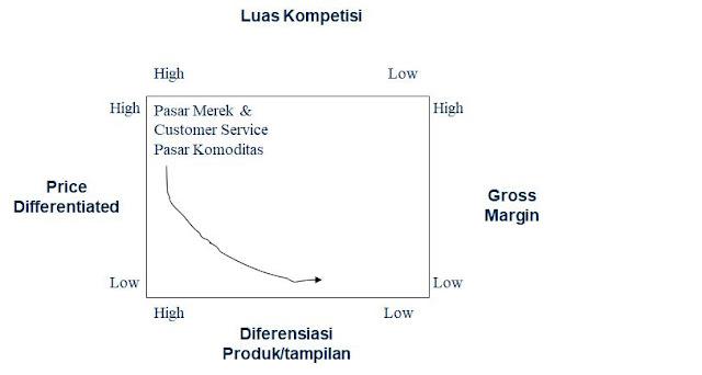 Merek dan Differensiasi Produk