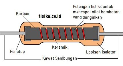 struktur bagian dalam resistor