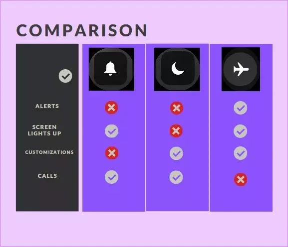 الاختلاف بين عدم الإزعاج  و وضع الطائرة و الوضع الصامت