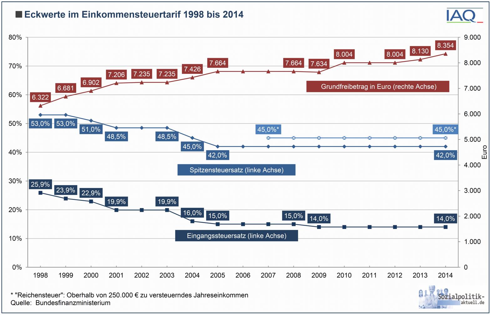 Spitzensteuersatz Deutschland Entwicklung