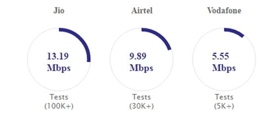 Speed Delhi
