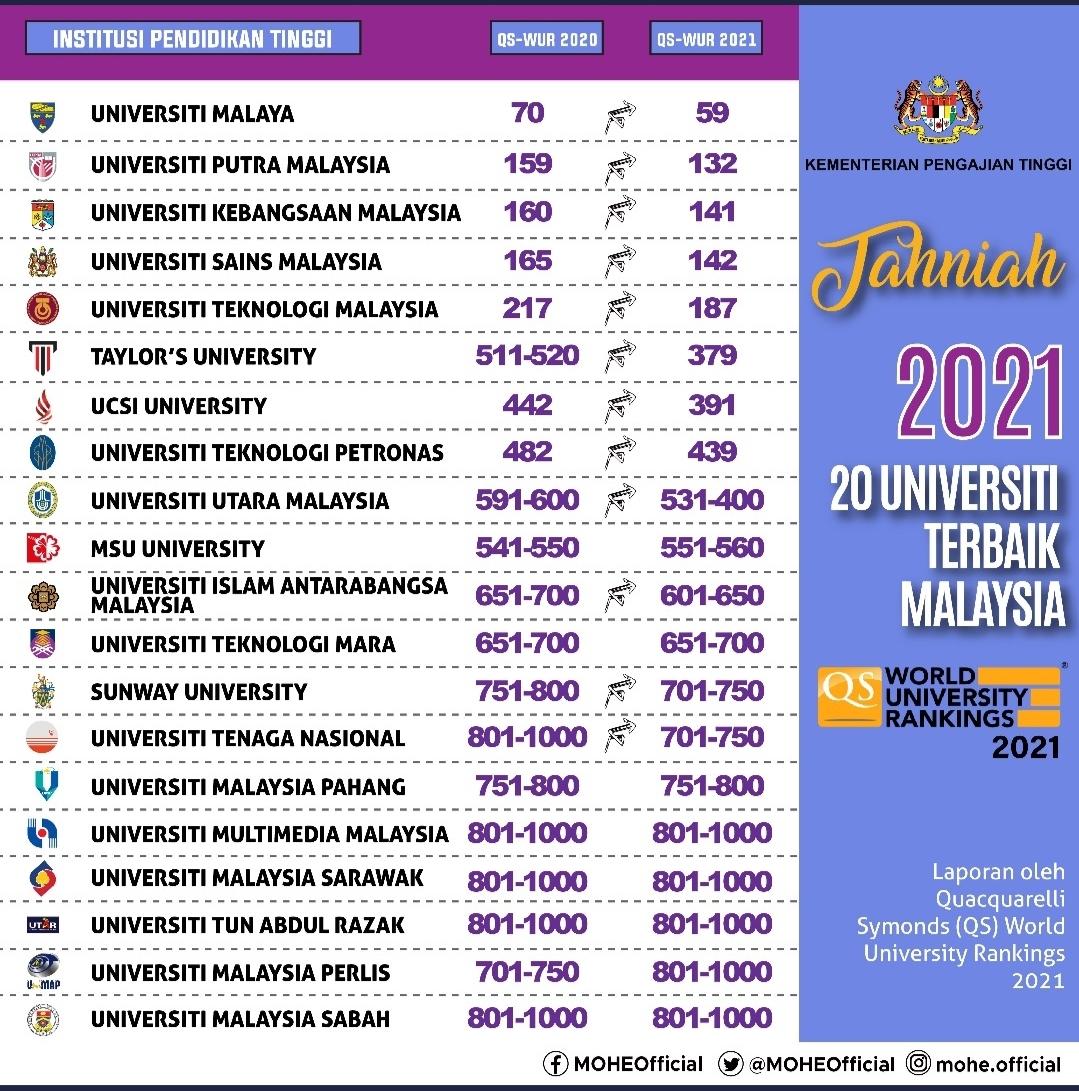 20 Universiti Terbaik Malaysia 2021