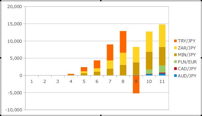2018年11月までのスワップの運用成績