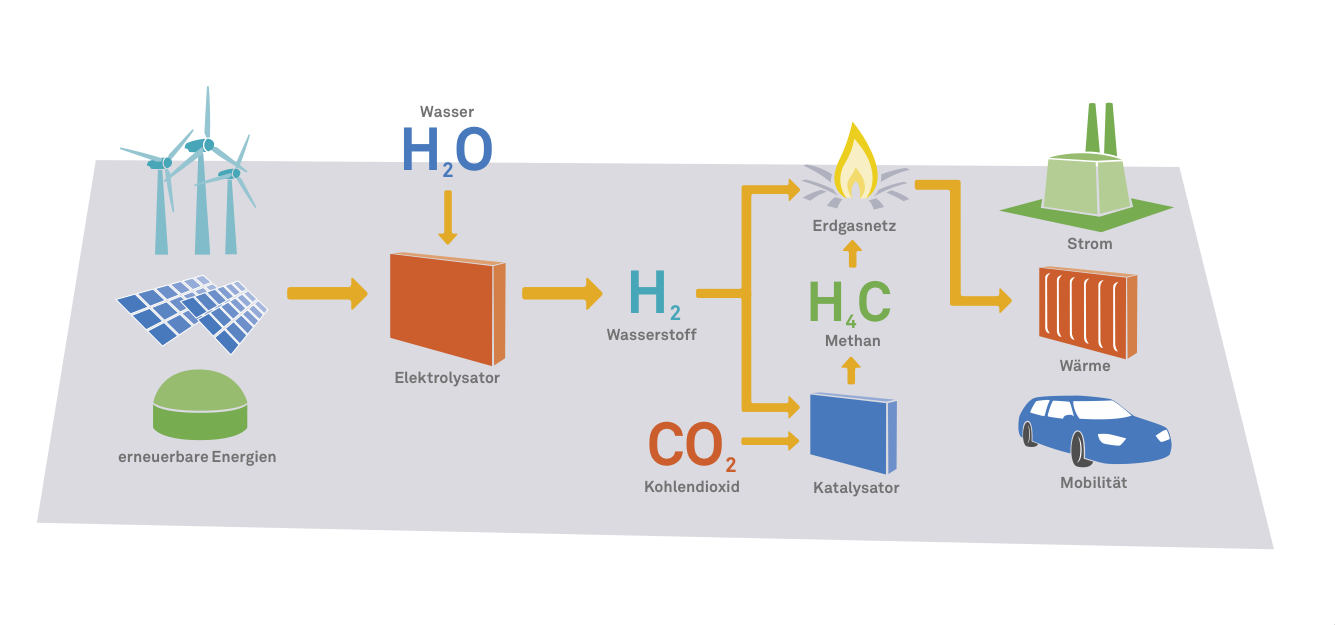 green methane in the gas grid