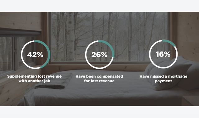 Survey reveals how Airbnb Hosts are coping during Covid-19