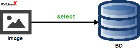 Insérer et récupérer une image à partir d'une base de données MySQL - Java