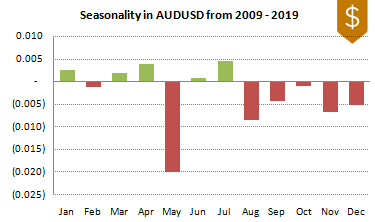 AUDUSD FX Seasonality 2009-2019