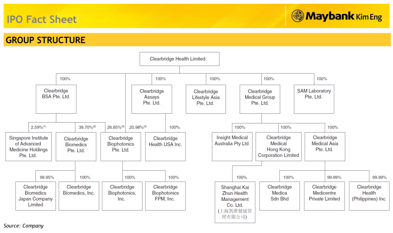 Clearbridge Health Limited Group Structure