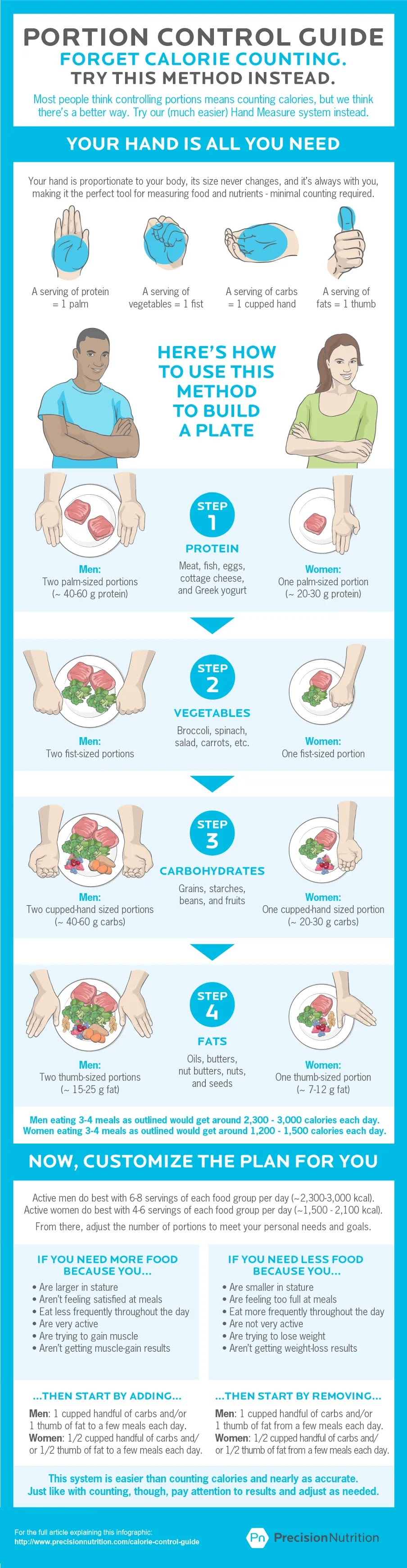 The best calorie control guide #infographic