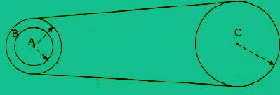 3 roda yang dihubungkan dengan tali dan sepusat