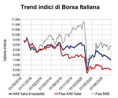 Trend indici di Borsa Italiana al 16 ottobre 2020