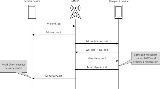 MM1 data flow when sending a legitimate MMS