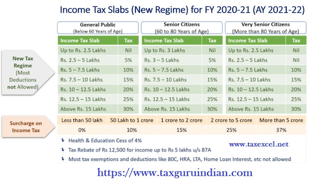 Income Tax New Regime U/s 115BAC for the F.Y.2020-21