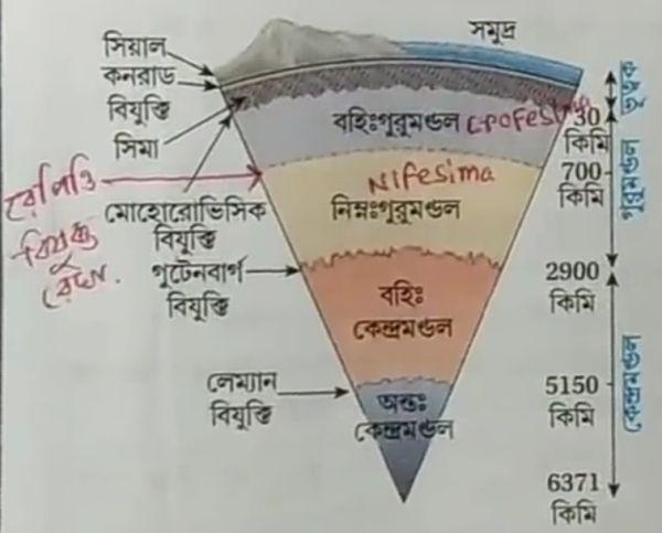 অষ্টম শ্রেণীর ভূগোল মডেল অ্যাক্টিভিটি টাস্ক এর সমস্ত প্রশ্ন এবং উত্তর পার্ট ১ । Class 8 model activity task Geography part 1 ।