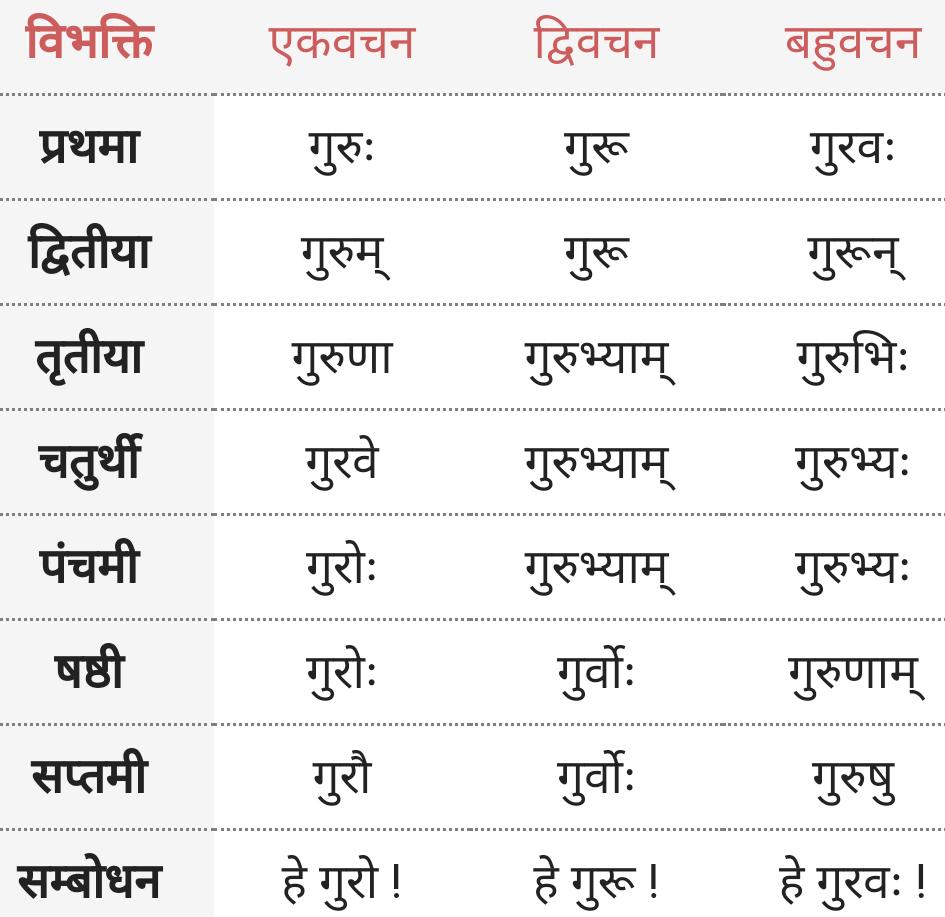 Guru ke roop - Shabd Roop - Sanskrit