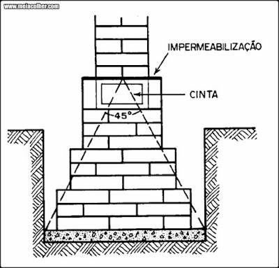 esquema de impermeabilização da fundação