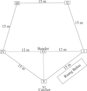 Bentuk Lapangan Rounders