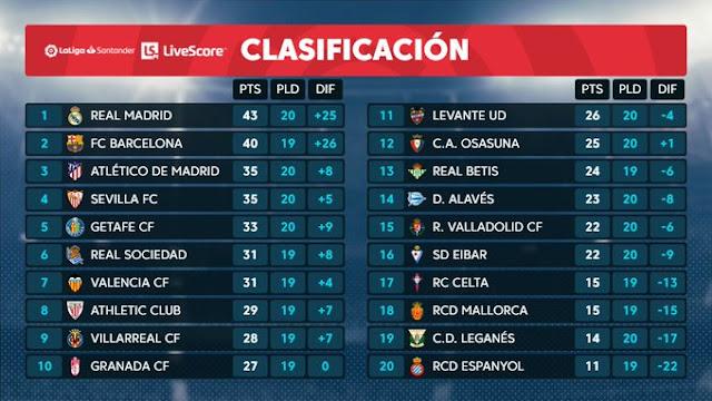 Prediksi Villarreal vs Espanyol — 19 Januari 2020