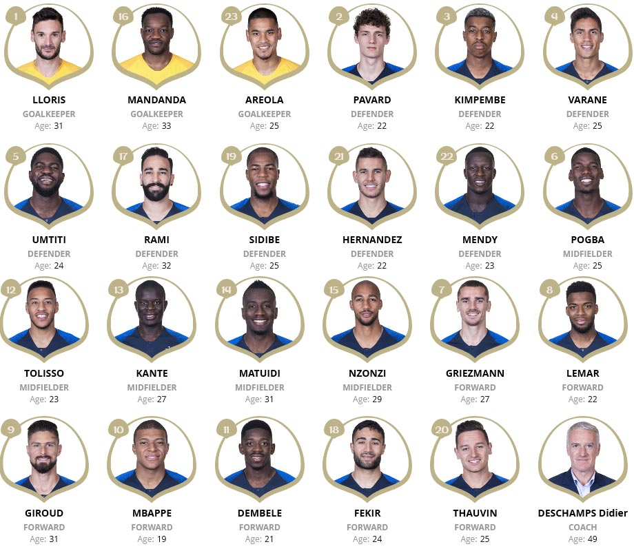 France Squad List at FIFA 2018 World Cup