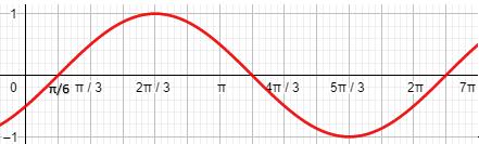 grafik-fungsi-cosinus