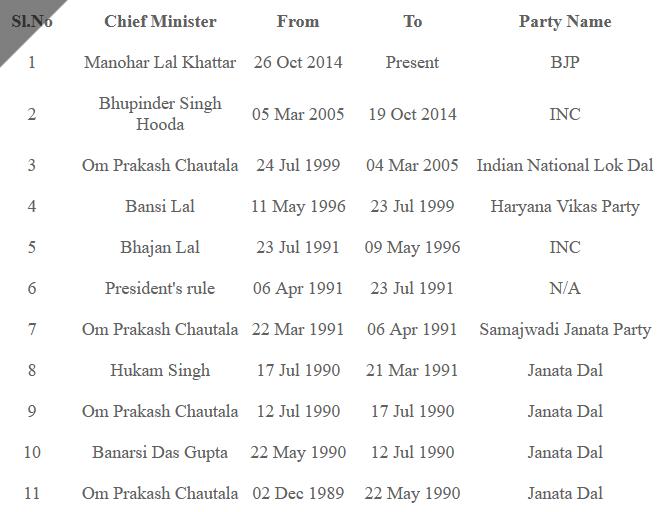CM LIST OF HARYANA in Hindi
