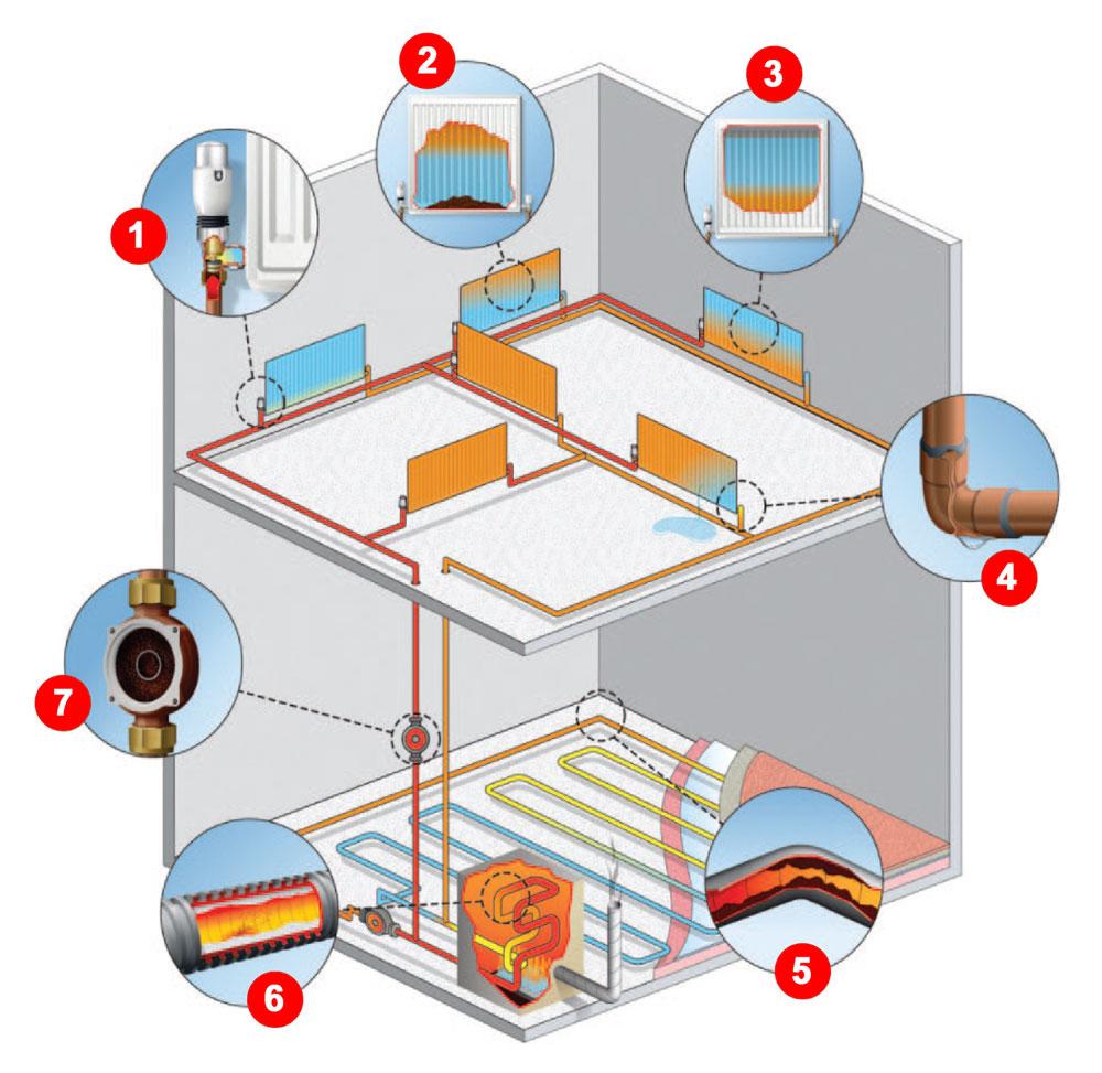 risque installation chauffage non entretenue qualite eau