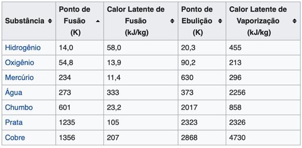 Calorimetria e Calor Latente