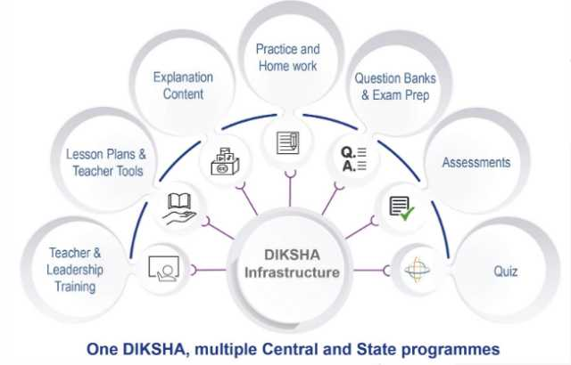 Advantages of Diksha App