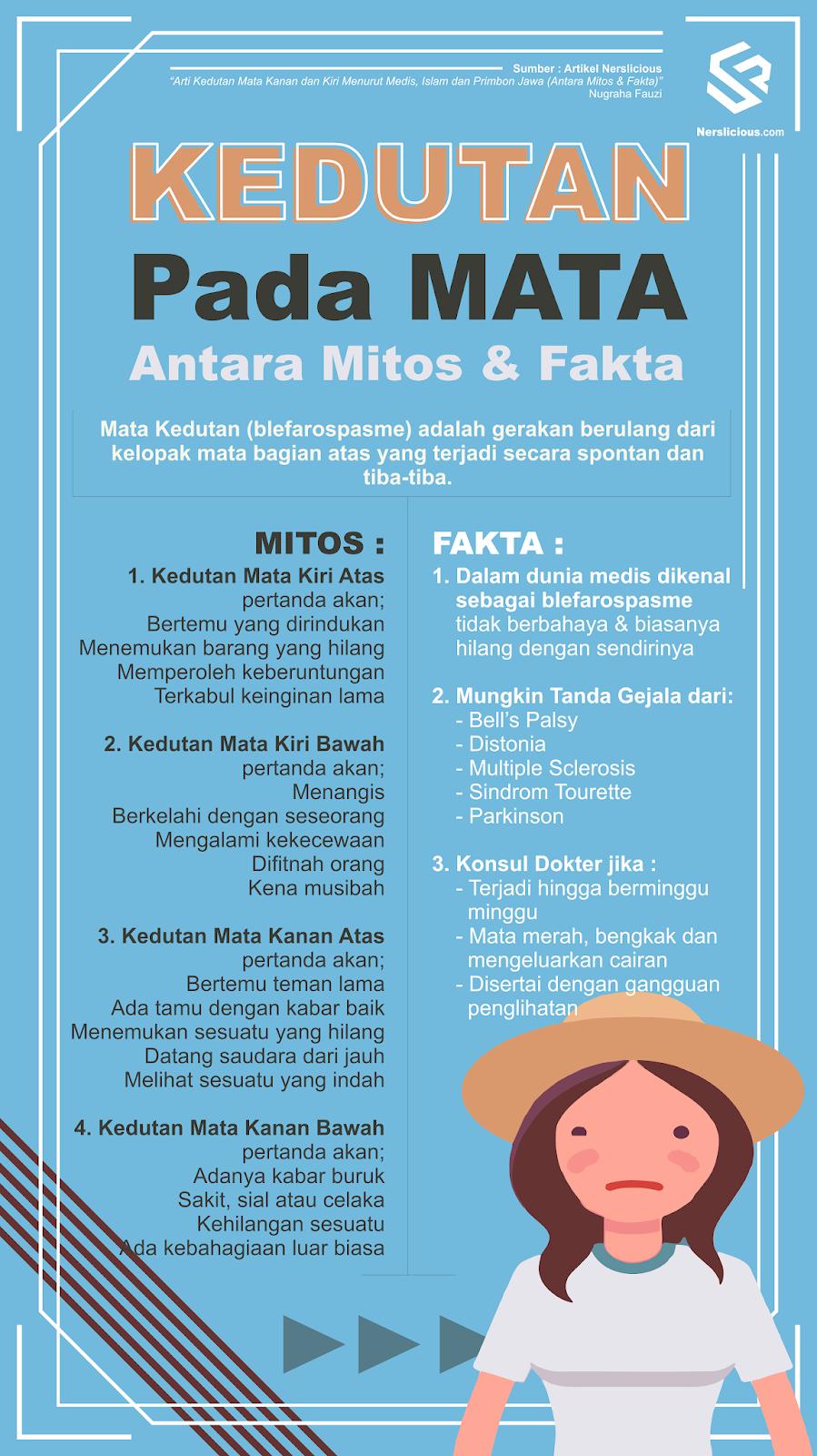 Arti Kedutan Mata Kanan dan Kiri Menurut Medis, Islam dan Primbon Jawa (Antara Mitos & Fakta)