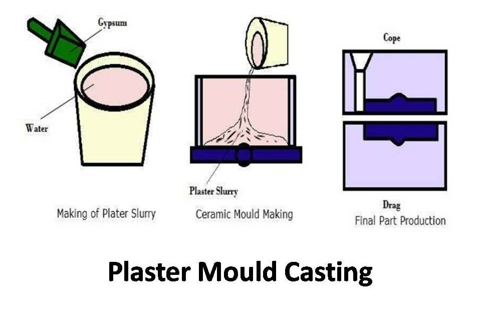 Types of Casting in Manufacturing - mech4study