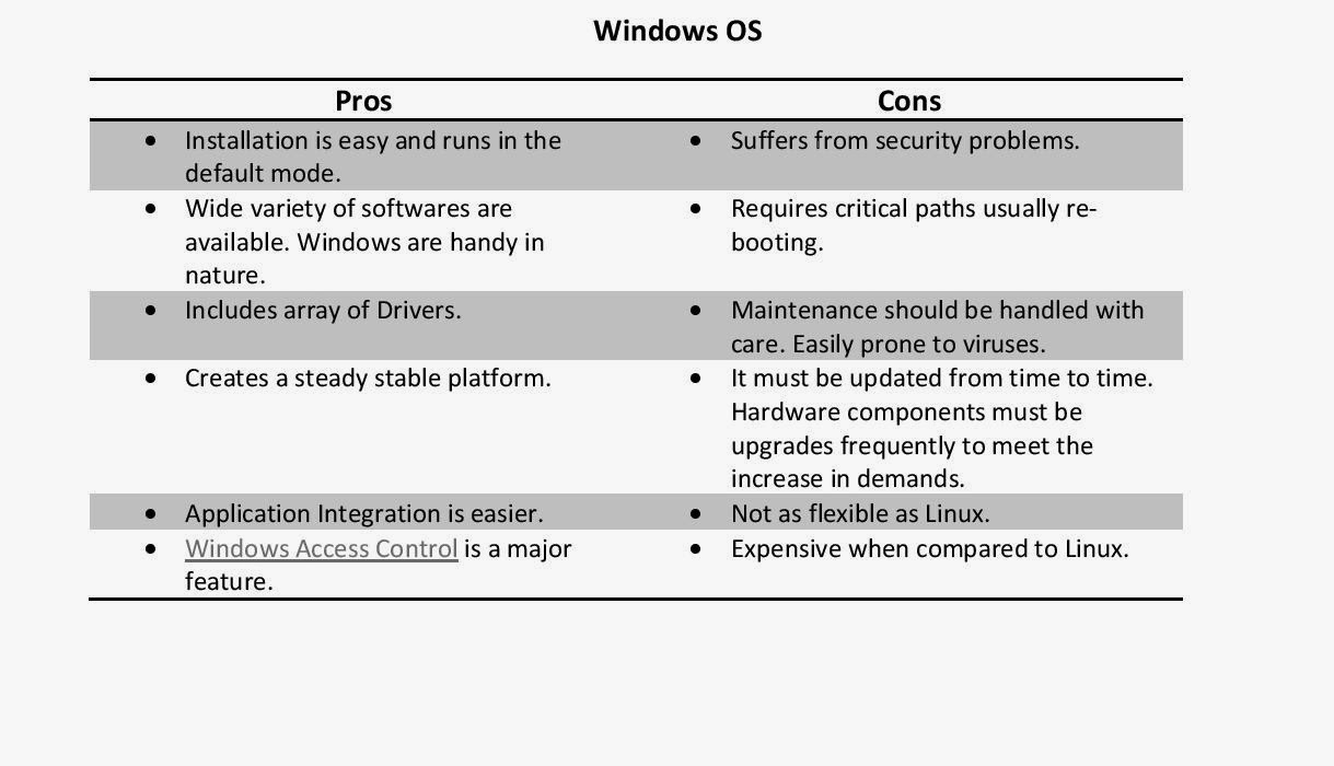 red hat linux vs windows 2000 essay The second compares red hat's managed enterprise linux and microsoft's  platform open document click the button above to view the complete essay,.