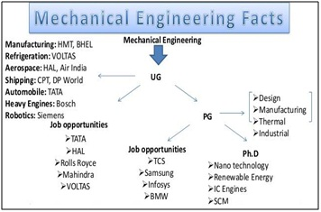 Mangalmay Group: Career opportunity after B Tech in