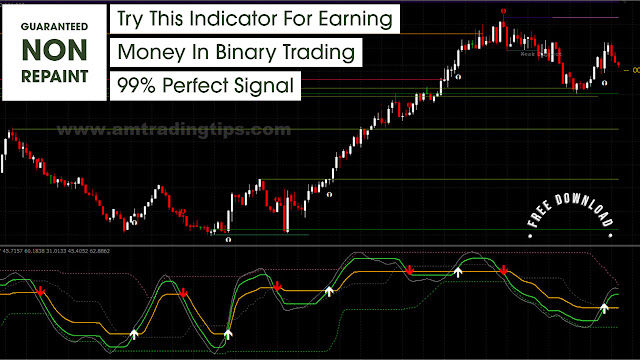 Best RSI Indicator For Binary Trading| IQ Option Trading