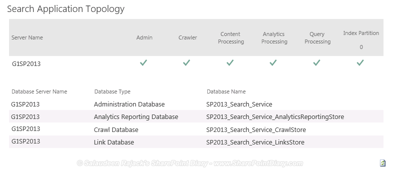Create SharePoint 2013 Search Service Application using PowerShell