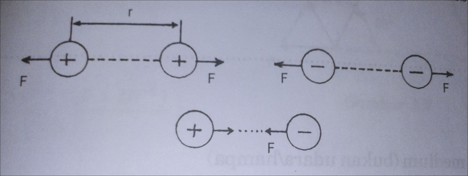 Listrik Statis Materi Fisika Untuk Smk Kelas Xii 12 Jdsk