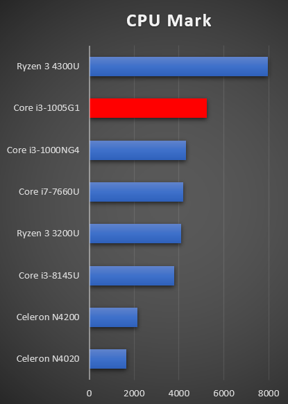 CPU Mark Core i3-1005G1