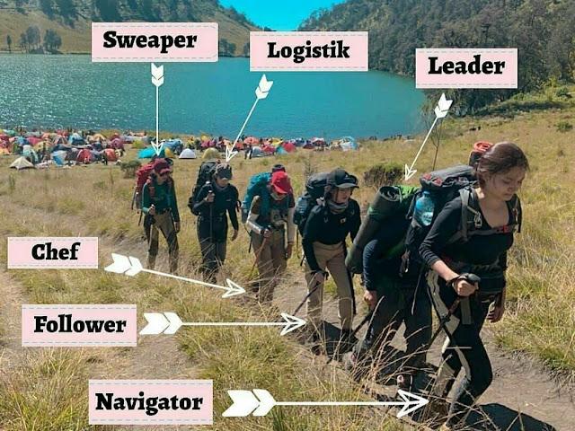 formasi dan istilah-istilah pendakian
